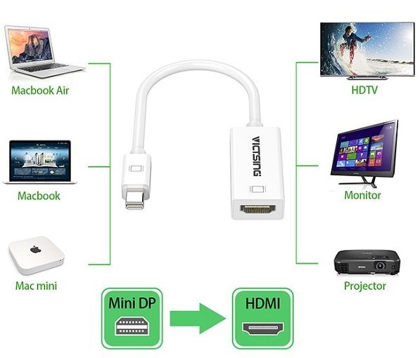 VicTsing - Mini Displayport zu HDMI Adapter für 1,68€ inklusive Versand